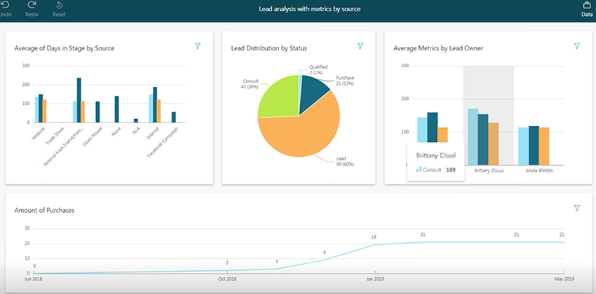CoolSculpting Lead Management Analytics