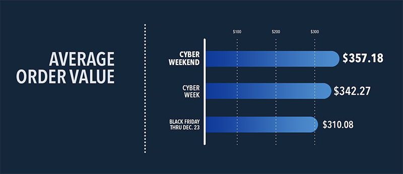 Average Order Value Over Cyber Weekend