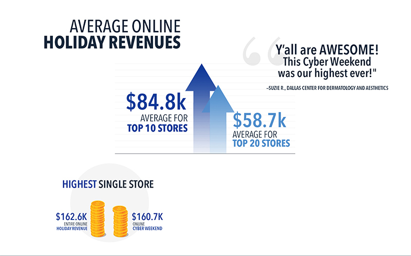 Average Online Revenue for Aesthetics Stores