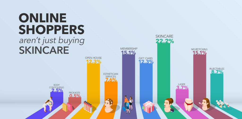 What Aesthetics Shoppers Buy Online Infographics