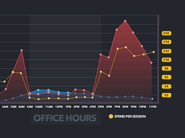 Online spend per session by hour of the day