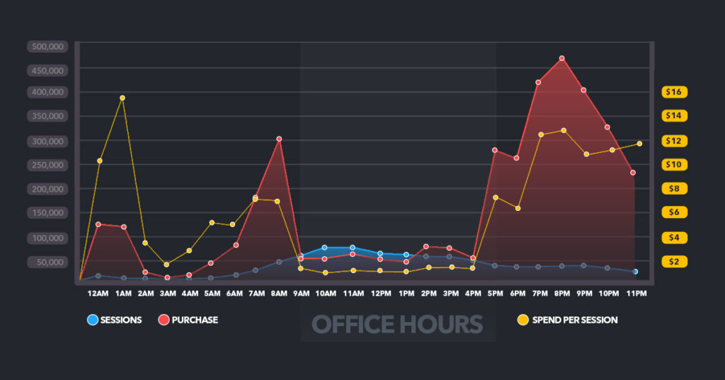 Online spend per session by hour