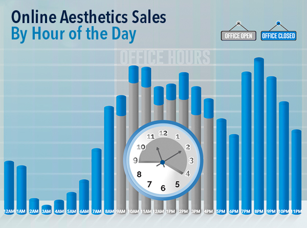 Online Aesthetics Sales by Hour of the Day