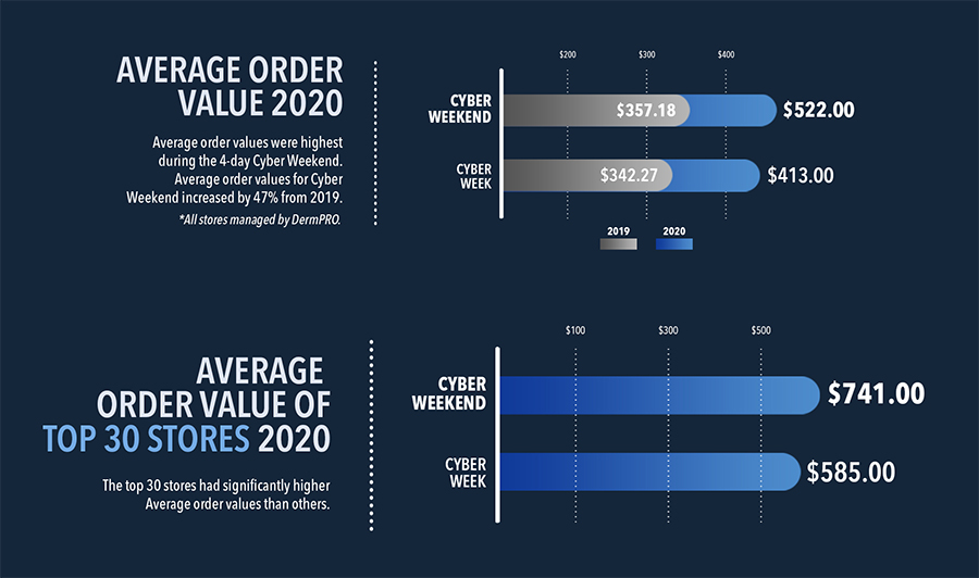 Average Order Values Holiday 2020