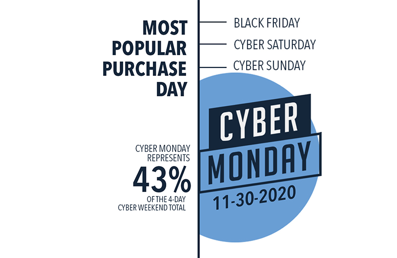 Popular Shopping Days 2020 Holiday Season