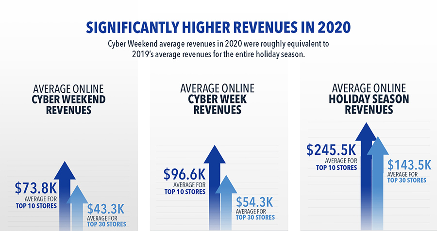Average Online Holiday Revenue for Aesthetics Stores 2020